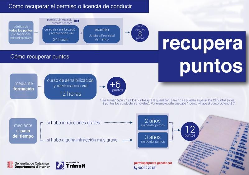 infografia-sensibilitzacio-per-punts_ok-soligo_castella