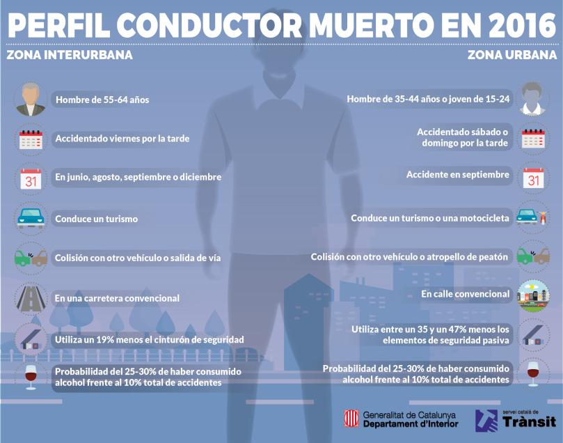 perfil_conductor_2016_es